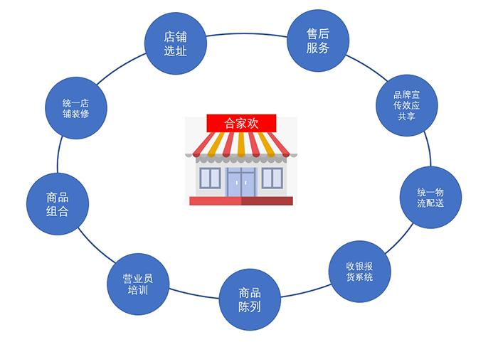 便利店加盟品牌的整店输出包含哪些项目